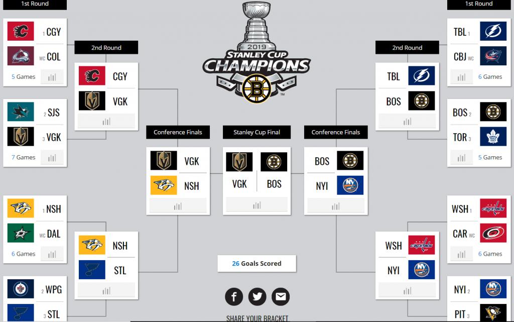 Stanley Cup Playoffs 2019 Bracket (33) WRITERS PREDICTIONS